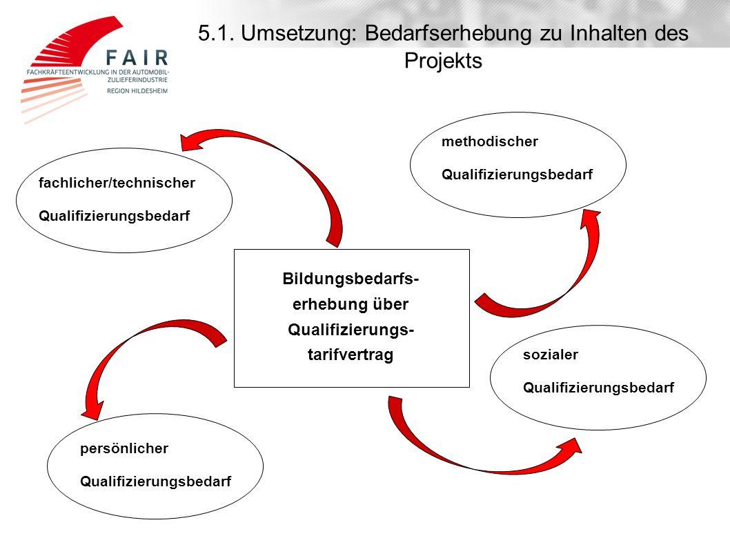 5.1. Umsetzung: Bedarfserhebung zu Inhalten des Projekts fachlicher/technischer Qualifizierungsbedarf Bildungsbedarfs- erhebung über Qualifizierungs-