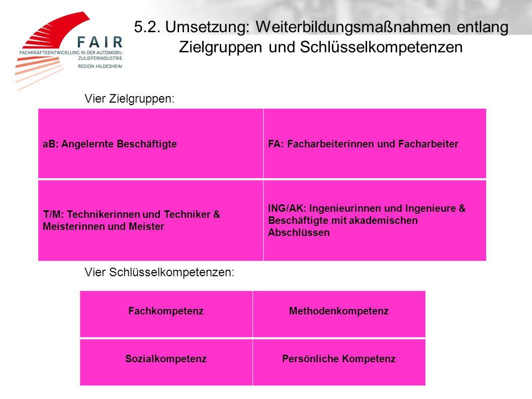 5.2. Umsetzung: Weiterbildungsmaßnahmen entlang Zielgruppen und Schlüsselkompetenzen aB: Angelernte BeschäftigteFA: Facharbeiterinnen und Facharbeiter