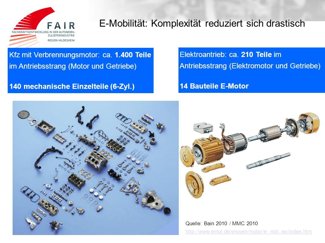 Elektroantrieb: ca. 210 Teile im Antriebsstrang (Elektromotor und Getriebe) 14 Bauteile E-Motor Kfz mit Verbrennungsmotor: ca. 1.400 Teile im Antriebs