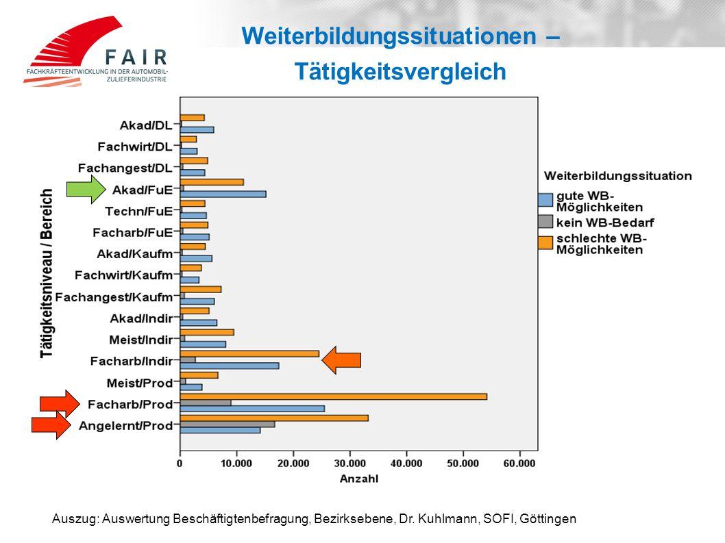 Weiterbildungssituationen – Tätigkeitsvergleich Auszug: Auswertung Beschäftigtenbefragung, Bezirksebene, Dr. Kuhlmann, SOFI, Göttingen