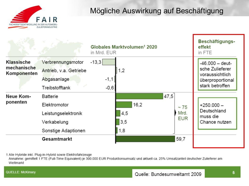 Quelle: Bundesumweltamt 2009 Mögliche Auswirkung auf Beschäftigung