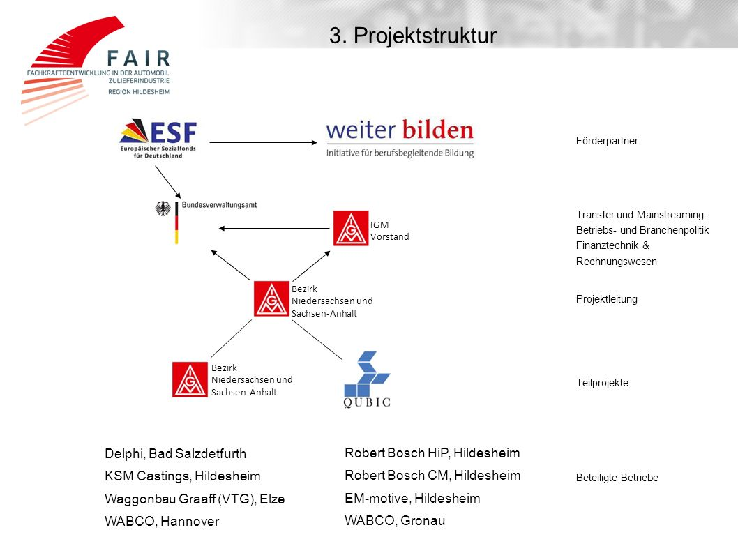3. Projektstruktur IGM Vorstand Bezirk Niedersachsen und Sachsen-Anhalt Bezirk Niedersachsen und Sachsen-Anhalt Förderpartner Transfer und Mainstreami