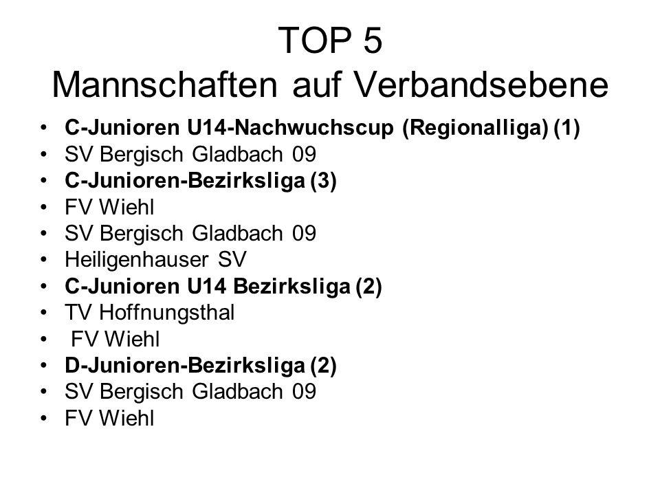 TOP 5 Mannschaften auf Verbandsebene C-Junioren U14-Nachwuchscup (Regionalliga) (1) SV Bergisch Gladbach 09 C-Junioren-Bezirksliga (3) FV Wiehl SV Bergisch Gladbach 09 Heiligenhauser SV C-Junioren U14 Bezirksliga (2) TV Hoffnungsthal FV Wiehl D-Junioren-Bezirksliga (2) SV Bergisch Gladbach 09 FV Wiehl