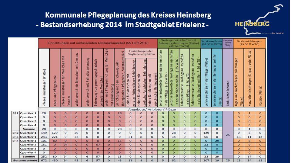 Kommunale Pflegeplanung des Kreises Heinsberg - Bestandserhebung 2014 im Stadtgebiet Erkelenz -