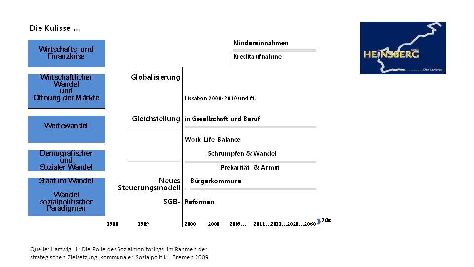 KREIS HEINSBERG Name Abteilng Amt Them der Präsentation Unteritel Quelle: Hartwig, J.: Die Rolle des Sozialmonitorings im Rahmen der strategischen Zie