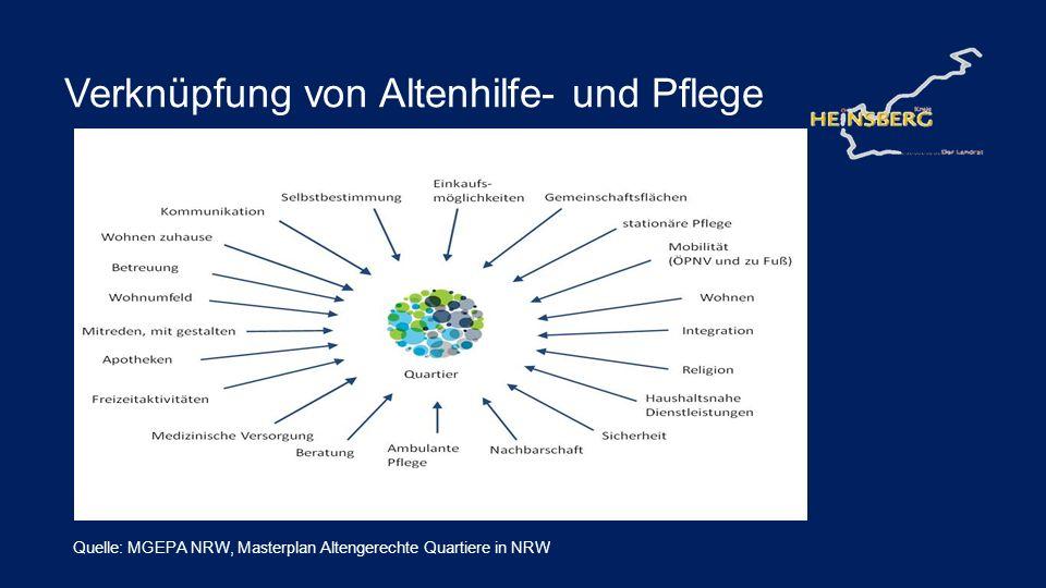 Verknüpfung von Altenhilfe- und Pflege Quelle: MGEPA NRW, Masterplan Altengerechte Quartiere in NRW