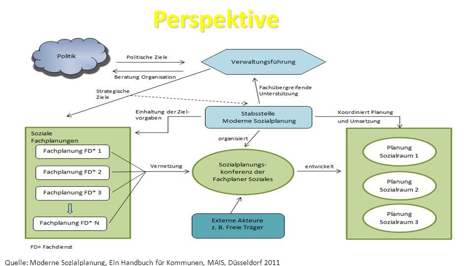 23 Perspektive Perspektive Quelle: Moderne Sozialplanung, Ein Handbuch für Kommunen, MAIS, Düsseldorf 2011
