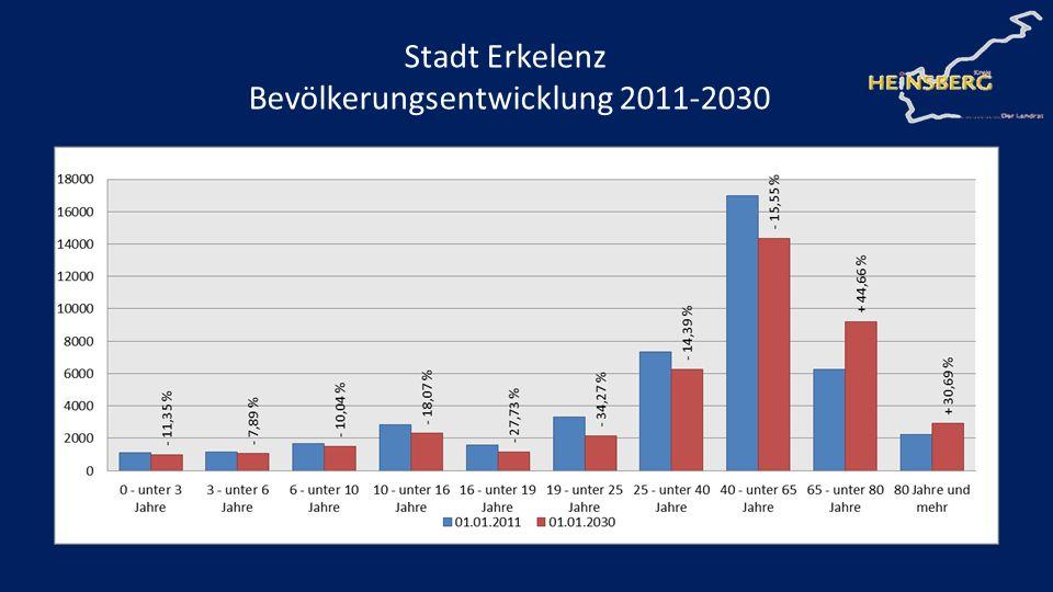 Stadt Erkelenz Bevölkerungsentwicklung 2011-2030
