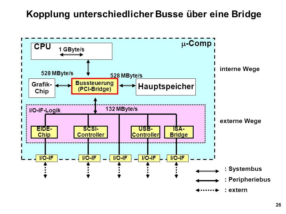 26 Kopplung unterschiedlicher Busse über eine Bridge  -Comp I/O-IF-Logik CPU Hauptspeicher : Systembus : Peripheriebus : extern 1 GByte/s I/O-IF 528 MByte/s Bussteuerung (PCI-Bridge) Grafik- Chip 528 MByte/s 132 MByte/s SCSI- Controller ISA- Bridge EIDE- Chip USB- Controller externe Wege interne Wege