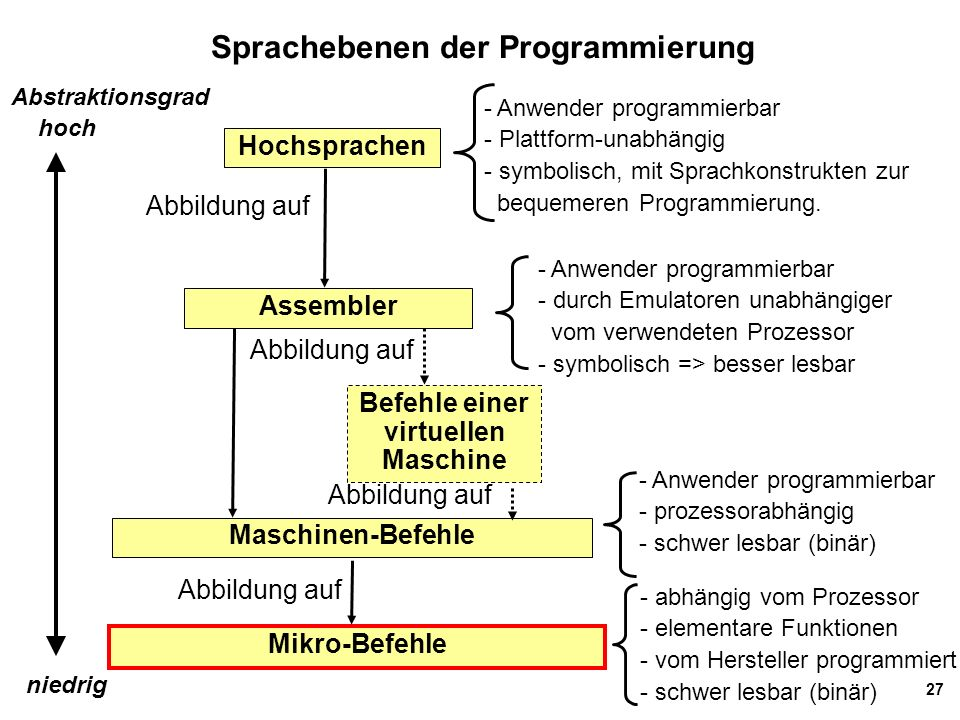 27 Sprachebenen der Programmierung Hochsprachen Mikro-Befehle Abbildung auf Maschinen-Befehle Assembler Befehle einer virtuellen Maschine Abbildung au
