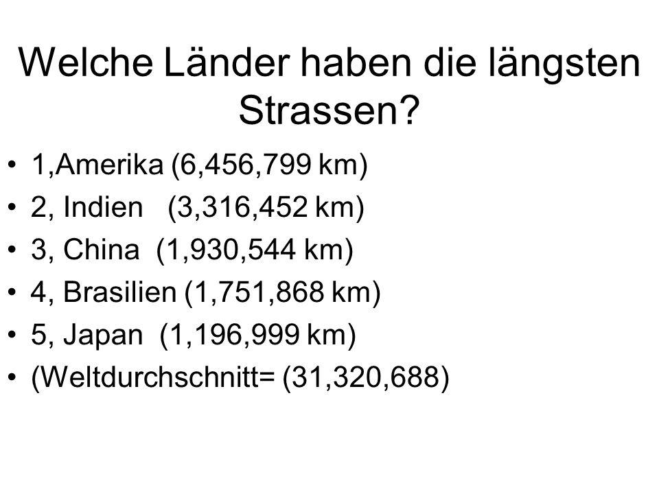 Welche Länder haben die längsten Strassen? 1,Amerika (6,456,799 km) 2, Indien (3,316,452 km) 3, China (1,930,544 km) 4, Brasilien (1,751,868 km) 5, Ja