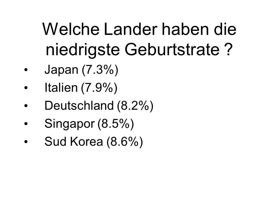 Welche Lander haben die niedrigste Geburtstrate ? Japan (7.3%) Italien (7.9%) Deutschland (8.2%) Singapor (8.5%) Sud Korea (8.6%)