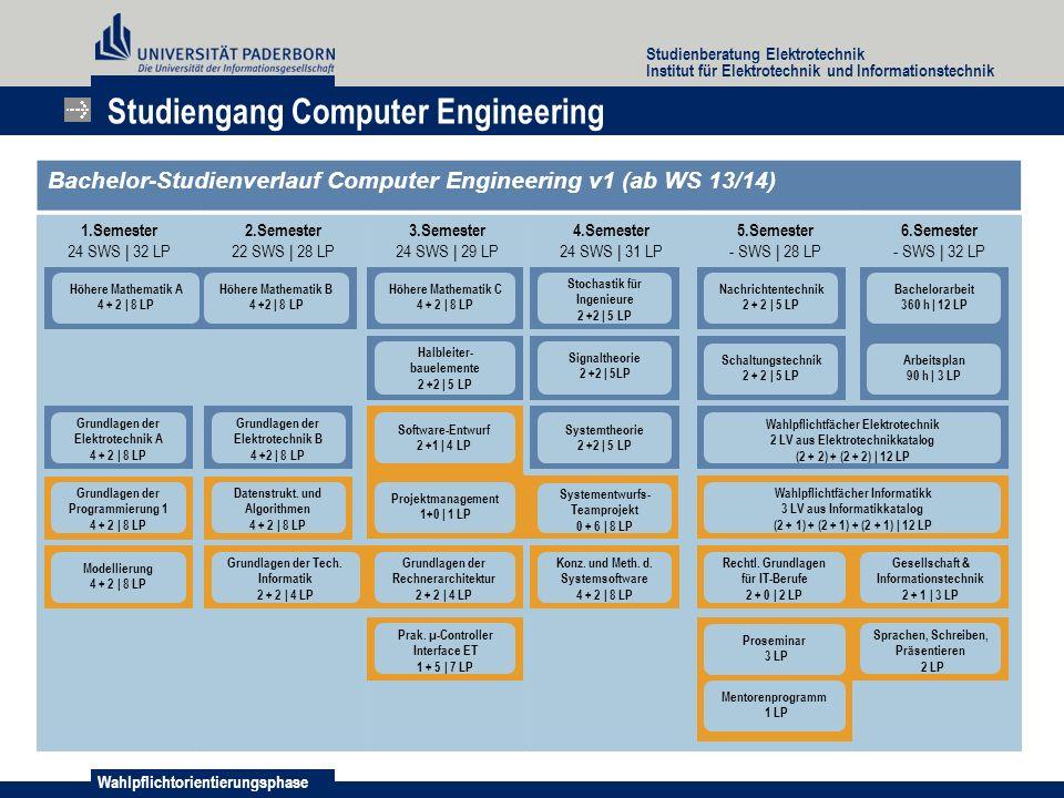 Wahlpflichtorientierungsphase Studienberatung Elektrotechnik Institut für Elektrotechnik und Informationstechnik Studiengang Computer Engineering Bach