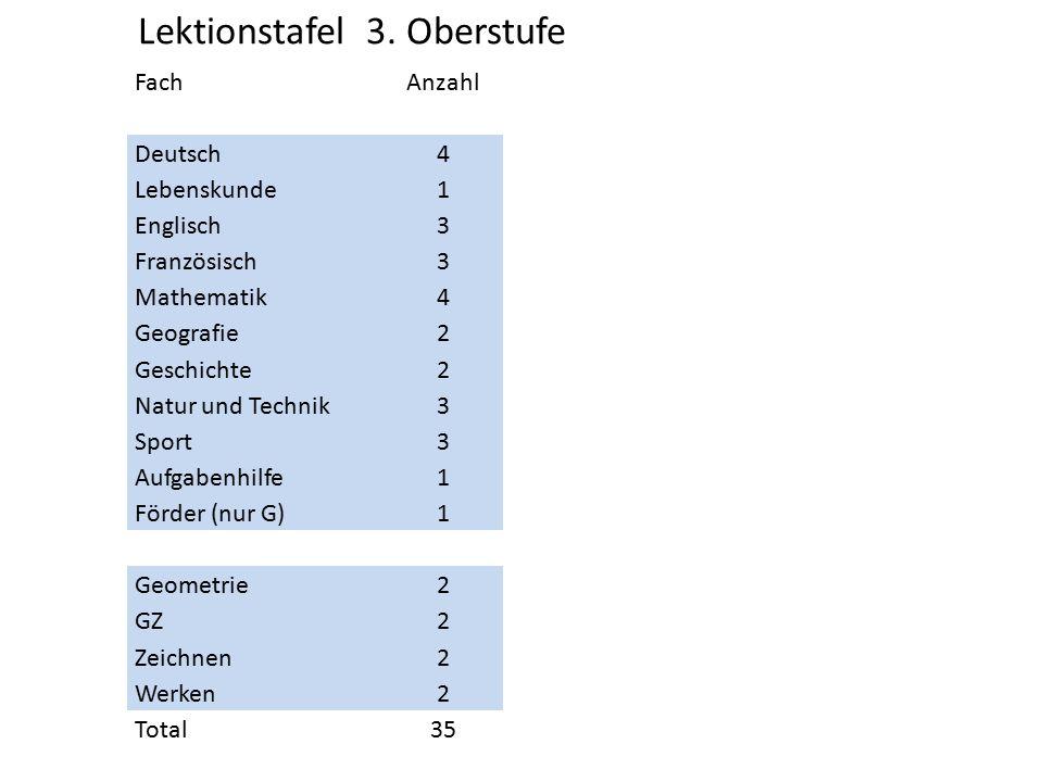 FachAnzahl Deutsch4 Lebenskunde1 Englisch3 Französisch3 Mathematik4 Geografie2 Geschichte2 Natur und Technik3 Sport3 Aufgabenhilfe1 Förder (nur G)1 Ge