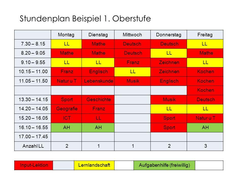 MontagDienstagMittwochDonnerstagFreitag 7.30 – 8.15 LL MatheDeutsch LL 8.20 – 9.05 Mathe Deutsch LL Mathe 9.10 – 9.55 LL Franz Zeichnen LL 10.15 – 11.