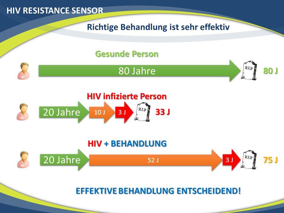 Richtige Behandlung ist sehr effektiv HIV RESISTANCE SENSOR 80 Jahre Gesunde Person 80 J 20 Jahre 3 J HIV infizierte Person 20 Jahre HIV + BEHANDLUNG 33 J 10 J 52 J 75 J 3 J EFFEKTIVE BEHANDLUNG ENTSCHEIDEND!