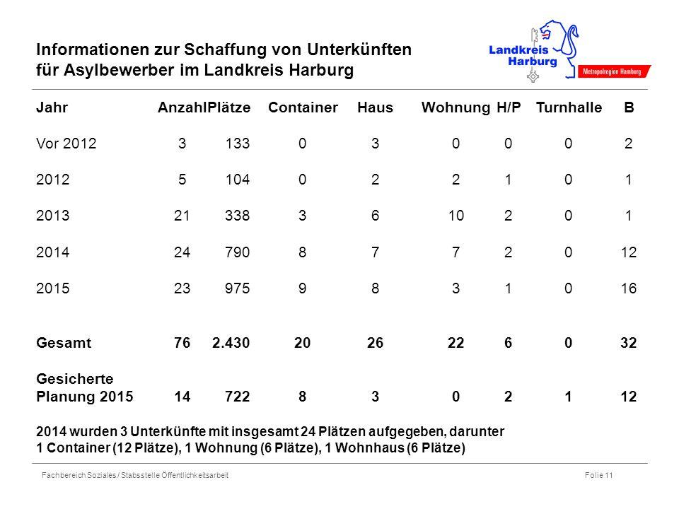 Fachbereich Soziales / Stabsstelle Öffentlichkeitsarbeit Folie 11 Informationen zur Schaffung von Unterkünften für Asylbewerber im Landkreis Harburg J