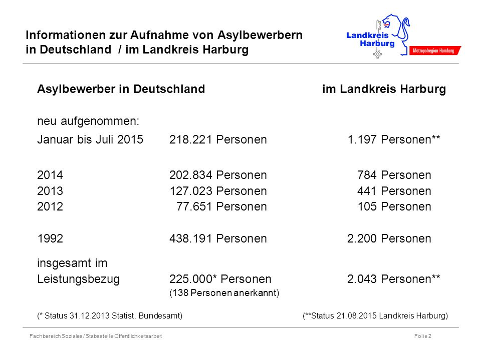Fachbereich Soziales / Stabsstelle Öffentlichkeitsarbeit Folie 2 Informationen zur Aufnahme von Asylbewerbern in Deutschland / im Landkreis Harburg Asylbewerber in Deutschland im Landkreis Harburg neu aufgenommen: Januar bis Juli 2015218.221 Personen1.197 Personen** 2014 202.834 Personen784 Personen 2013127.023 Personen441 Personen 2012 77.651 Personen105 Personen 1992438.191 Personen2.200 Personen insgesamt im Leistungsbezug225.000* Personen2.043 Personen** (138 Personen anerkannt) (* Status 31.12.2013 Statist.