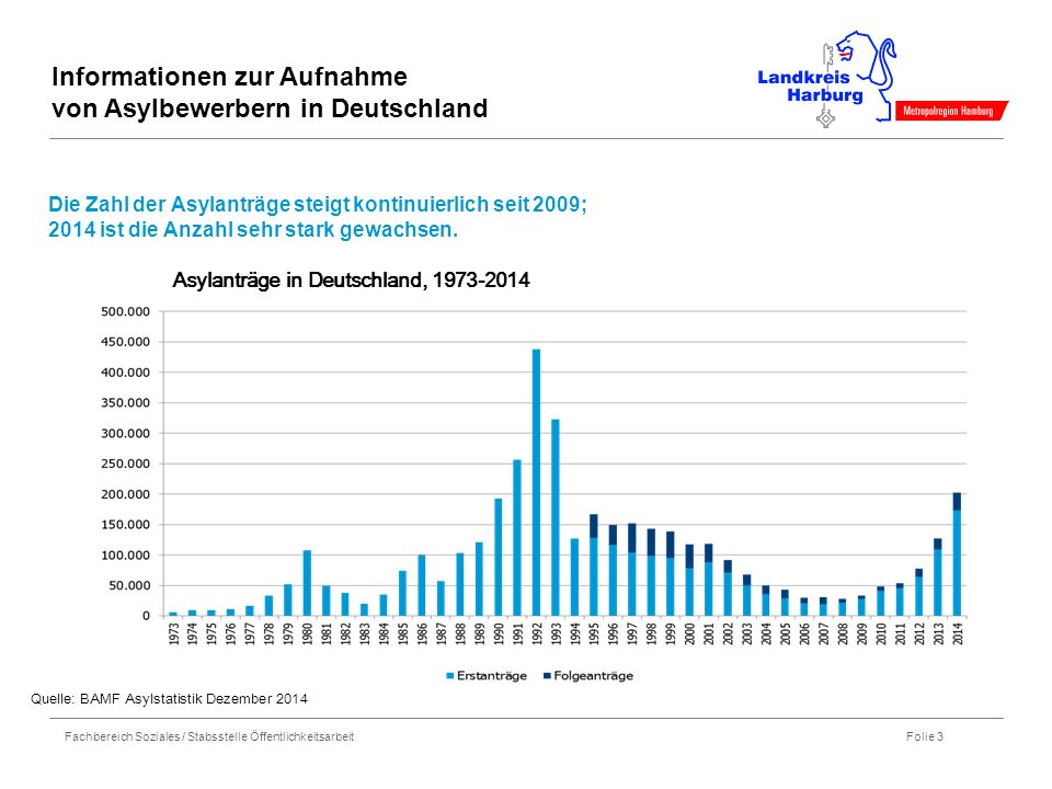 Fachbereich Soziales / Stabsstelle Öffentlichkeitsarbeit Folie 3 Die Zahl der Asylanträge steigt kontinuierlich seit 2009; 2014 ist die Anzahl sehr st