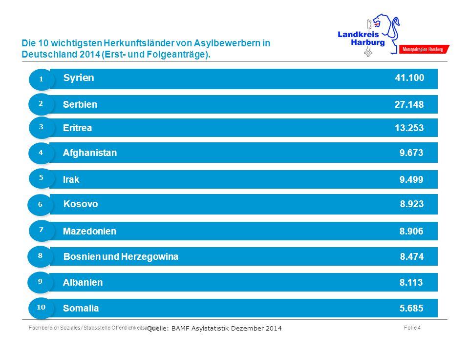 Fachbereich Soziales / Stabsstelle Öffentlichkeitsarbeit Folie 4 Die 10 wichtigsten Herkunftsländer von Asylbewerbern in Deutschland 2014 (Erst- und Folgeanträge).