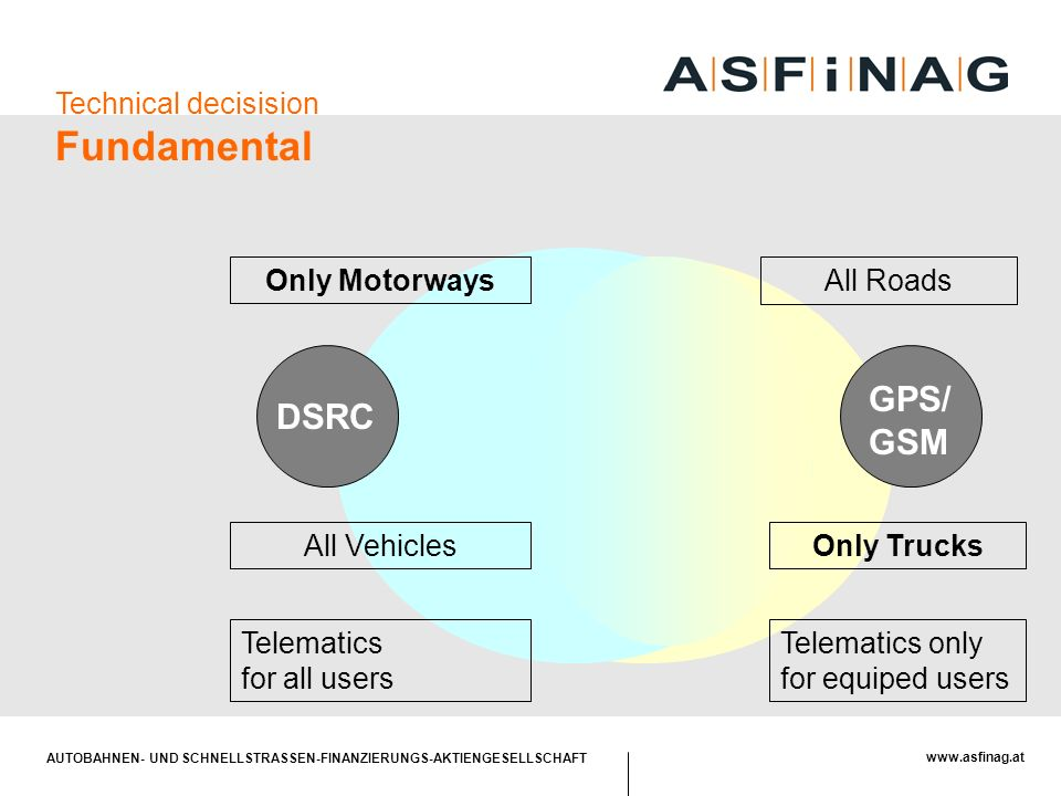 AUTOBAHNEN- UND SCHNELLSTRASSEN-FINANZIERUNGS-AKTIENGESELLSCHAFT www.asfinag.at All Vehicles Only Motorways Only Trucks All Roads Telematics for all users GPS/ GSM DSRC Telematics only for equiped users Technical decisision Fundamental