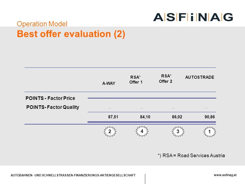 AUTOBAHNEN- UND SCHNELLSTRASSEN-FINANZIERUNGS-AKTIENGESELLSCHAFT www.asfinag.at AUTOSTRADE 4 3 1 2... 90,86 A-WAY RSA* Offer 1 RSA* Offer 2 POINTS - F
