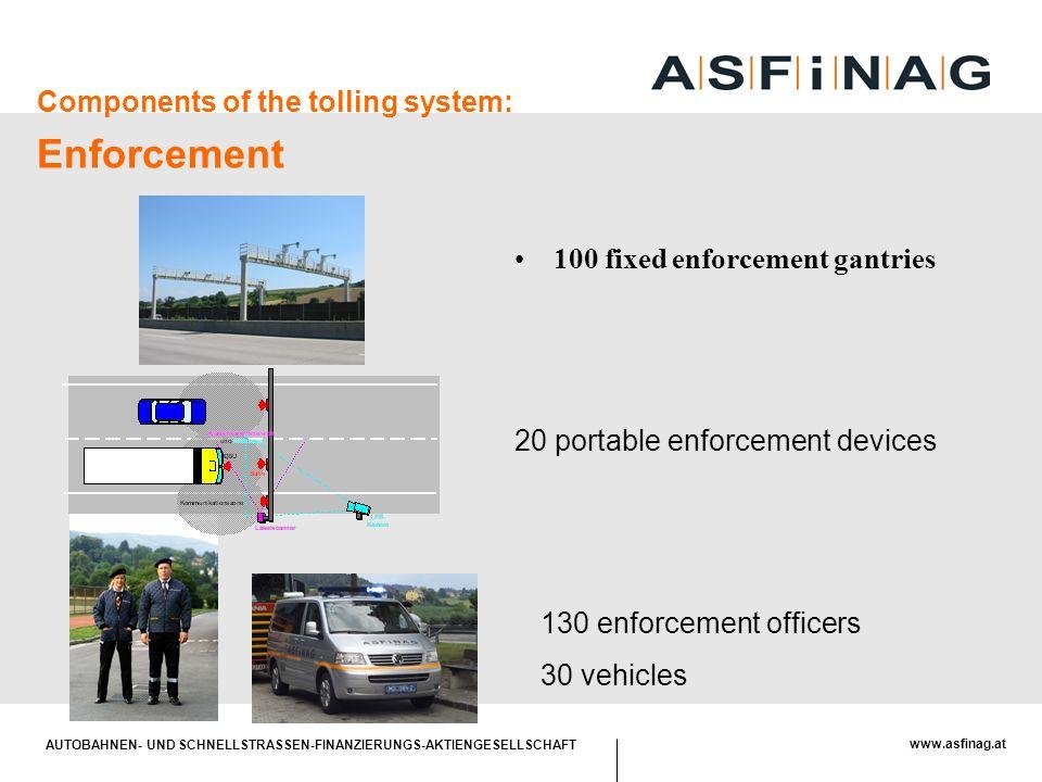 AUTOBAHNEN- UND SCHNELLSTRASSEN-FINANZIERUNGS-AKTIENGESELLSCHAFT www.asfinag.at Components of the tolling system: Enforcement 20 portable enforcement