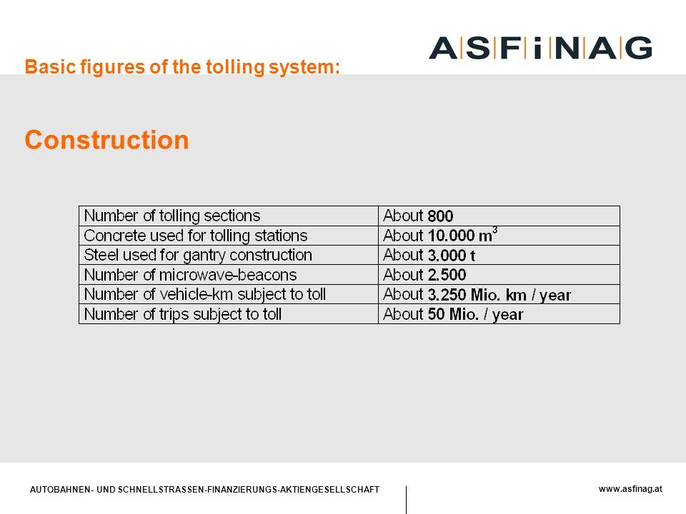 AUTOBAHNEN- UND SCHNELLSTRASSEN-FINANZIERUNGS-AKTIENGESELLSCHAFT www.asfinag.at Basic figures of the tolling system: Construction