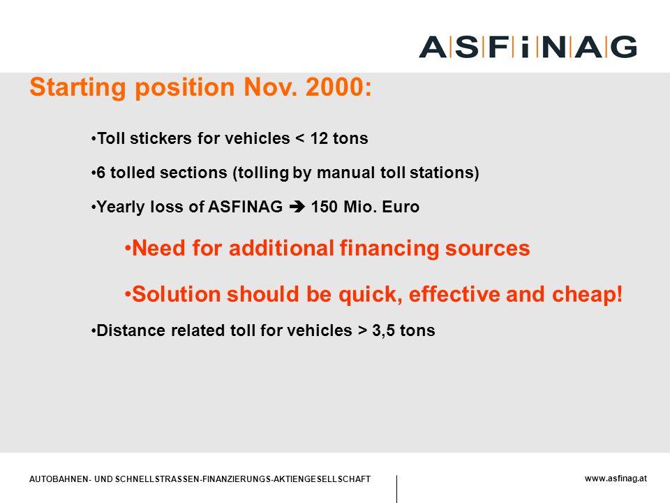 AUTOBAHNEN- UND SCHNELLSTRASSEN-FINANZIERUNGS-AKTIENGESELLSCHAFT www.asfinag.at Starting position Nov. 2000: Toll stickers for vehicles < 12 tons 6 to