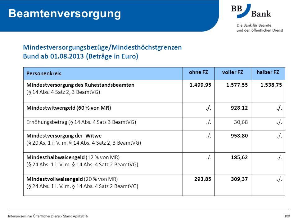Personenkreis ohne FZvoller FZhalber FZ Mindestversorgung des Ruhestandsbeamten (§ 14 Abs.