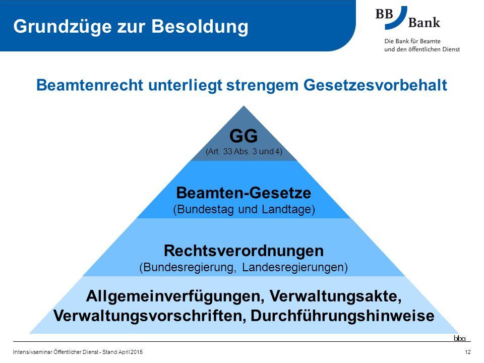 12 Beamtenrecht unterliegt strengem Gesetzesvorbehalt GG (Art.