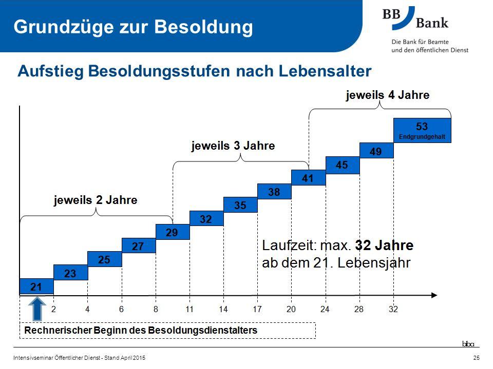 Intensivseminar Öffentlicher Dienst - Stand April 201525 Aufstieg Besoldungsstufen nach Lebensalter Grundzüge zur Besoldung biba