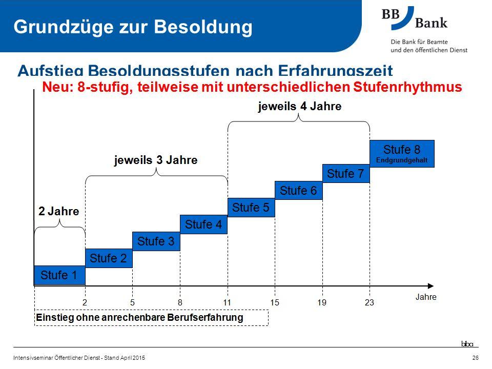 Intensivseminar Öffentlicher Dienst - Stand April 201526 Aufstieg Besoldungsstufen nach Erfahrungszeit Grundzüge zur Besoldung biba