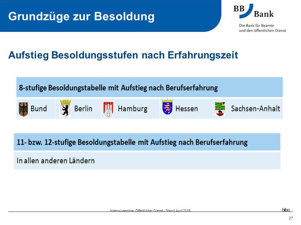 27 Aufstieg Besoldungsstufen nach Erfahrungszeit Grundzüge zur Besoldung biba Intensivseminar Öffentlicher Dienst - Stand April 2015