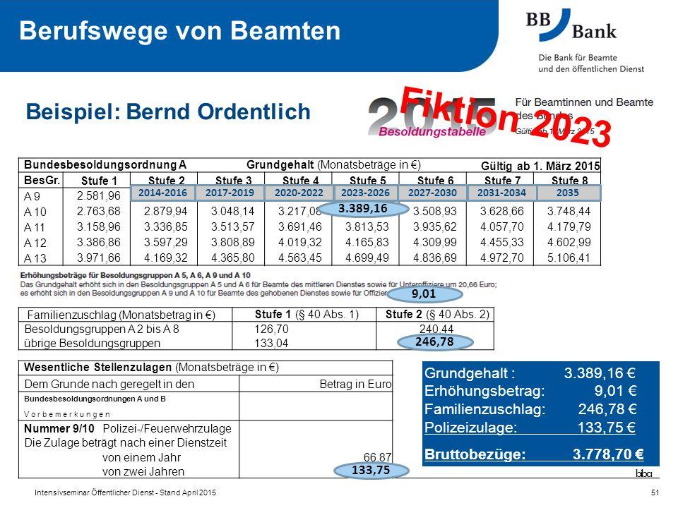 Bundesbesoldungsordnung AGrundgehalt (Monatsbeträge in €)Gültig ab 1.