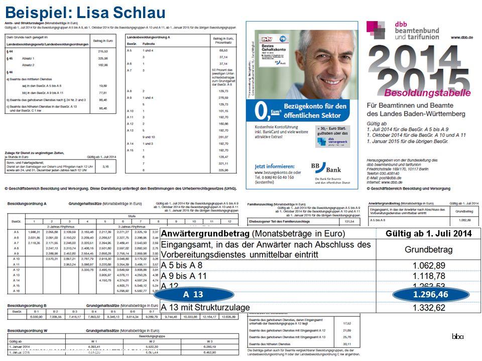 64 Beispiel: Lisa Schlau A 131.296,46 biba Intensivseminar Öffentlicher Dienst - Stand April 2015