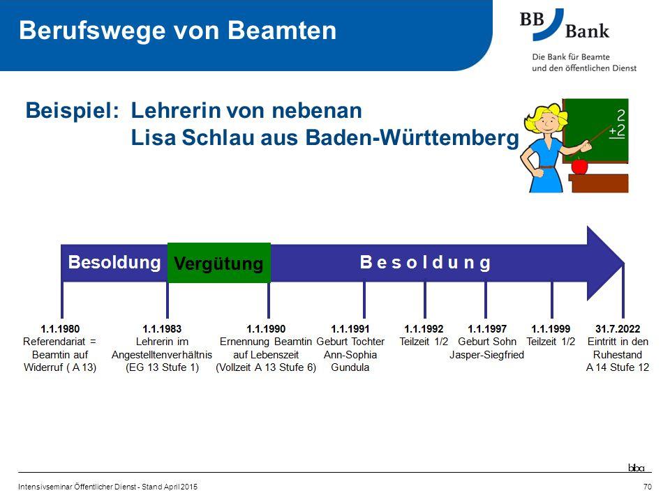 Intensivseminar Öffentlicher Dienst - Stand April 201570 Beispiel:Lehrerin von nebenan Lisa Schlau aus Baden-Württemberg biba Berufswege von Beamten