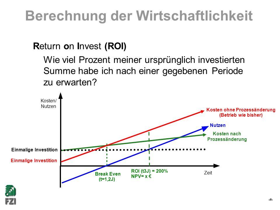 14 Berechnung der Wirtschaftlichkeit Return on Invest (ROI) Wie viel Prozent meiner ursprünglich investierten Summe habe ich nach einer gegebenen Peri