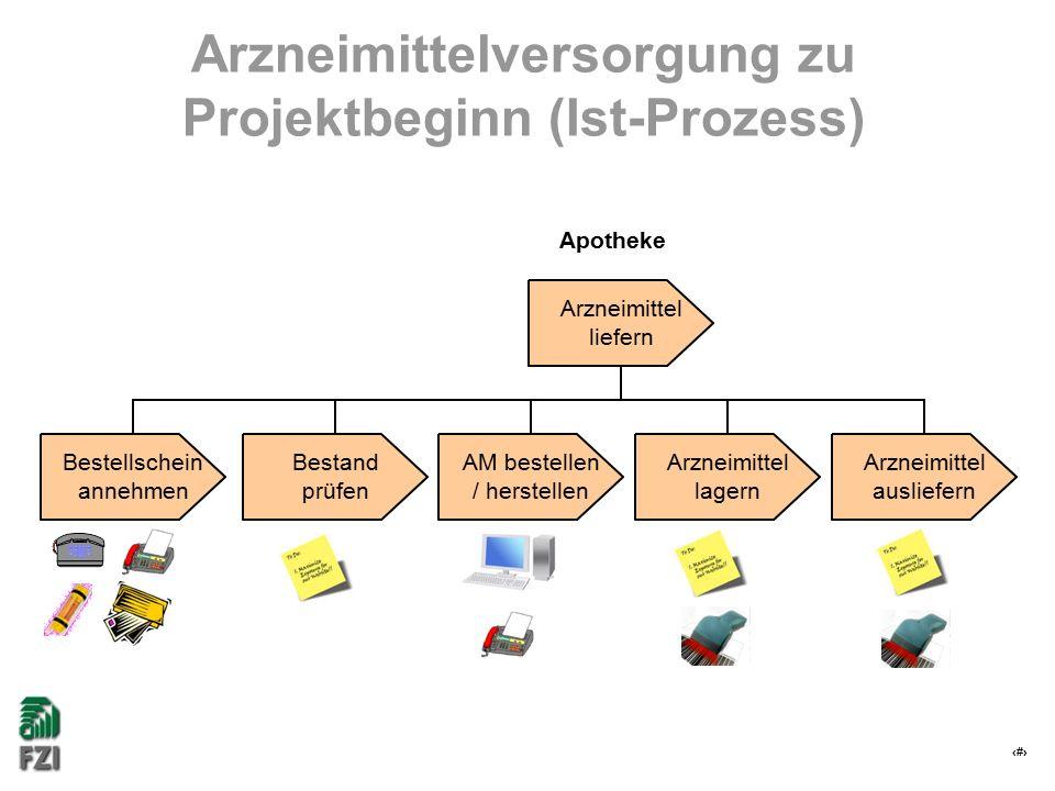 16 Arzneimittelversorgung zu Projektbeginn (Ist-Prozess) Arzneimittel lagern Arzneimittel ausliefern AM bestellen / herstellen Bestand prüfen Bestellschein annehmen Arzneimittel liefern Apotheke