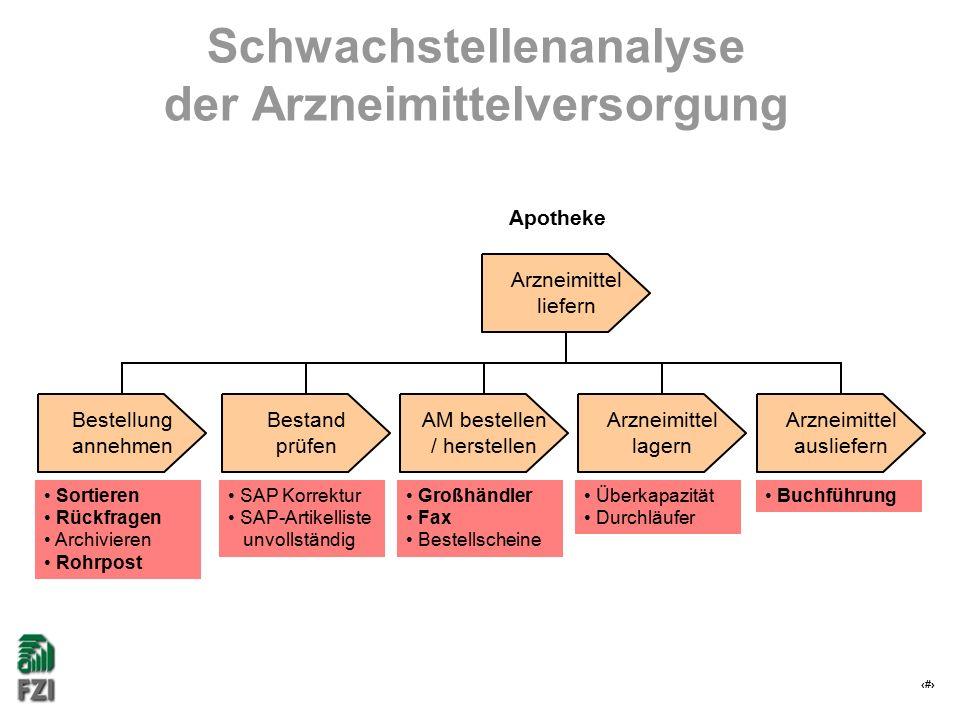 17 Schwachstellenanalyse der Arzneimittelversorgung Sortieren Rückfragen Archivieren Rohrpost Großhändler Fax Bestellscheine SAP Korrektur SAP-Artikel