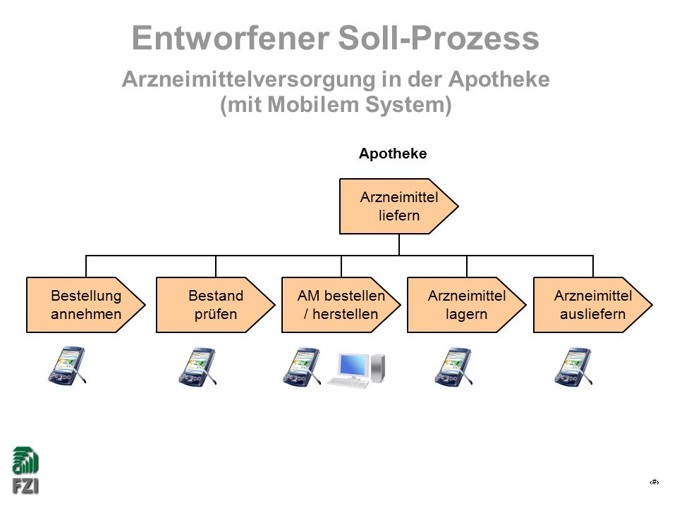 18 Entworfener Soll-Prozess Arzneimittelversorgung in der Apotheke (mit Mobilem System) Arzneimittel lagern Arzneimittel ausliefern AM bestellen / herstellen Bestand prüfen Bestellung annehmen Arzneimittel liefern Apotheke