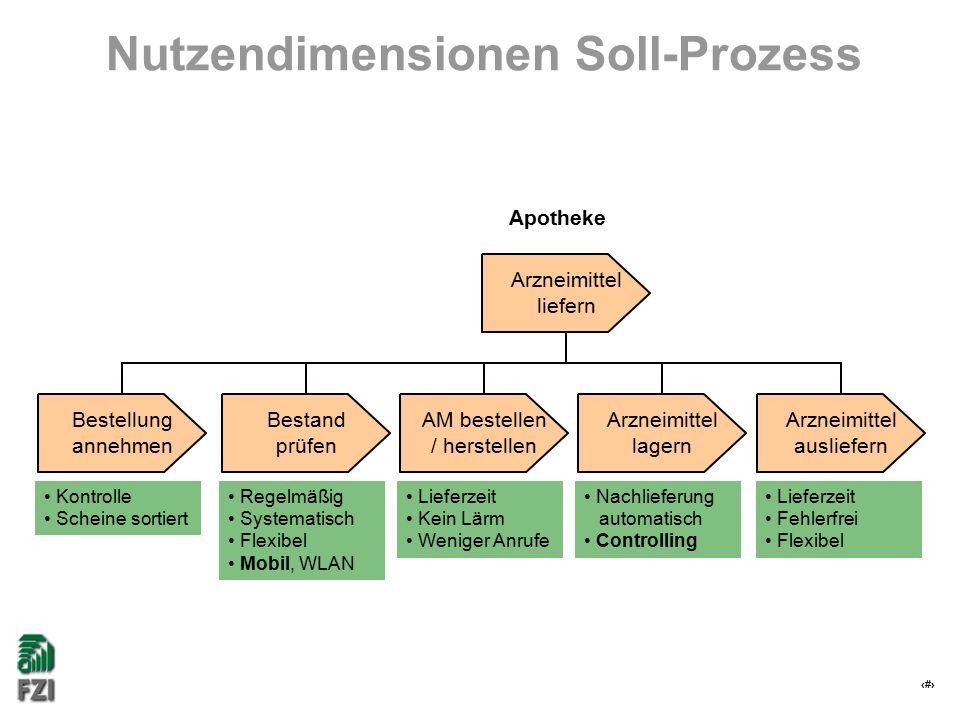 19 Nutzendimensionen Soll-Prozess Kontrolle Scheine sortiert Lieferzeit Kein Lärm Weniger Anrufe Regelmäßig Systematisch Flexibel Mobil, WLAN Nachlief