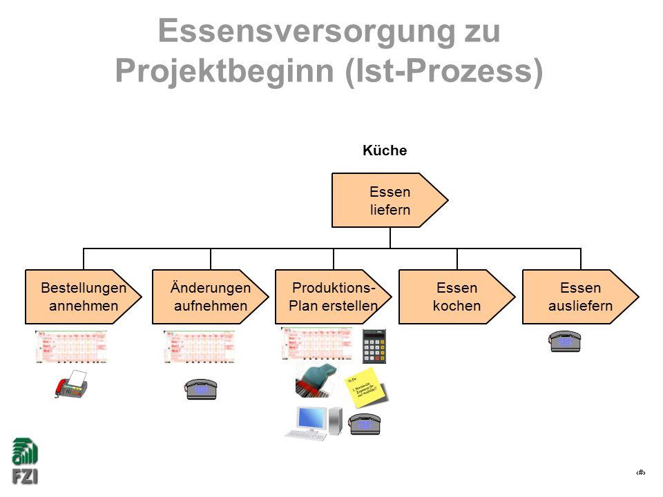 20 Essensversorgung zu Projektbeginn (Ist-Prozess) Essen kochen Essen ausliefern Produktions- Plan erstellen Änderungen aufnehmen Bestellungen annehmen Essen liefern Küche