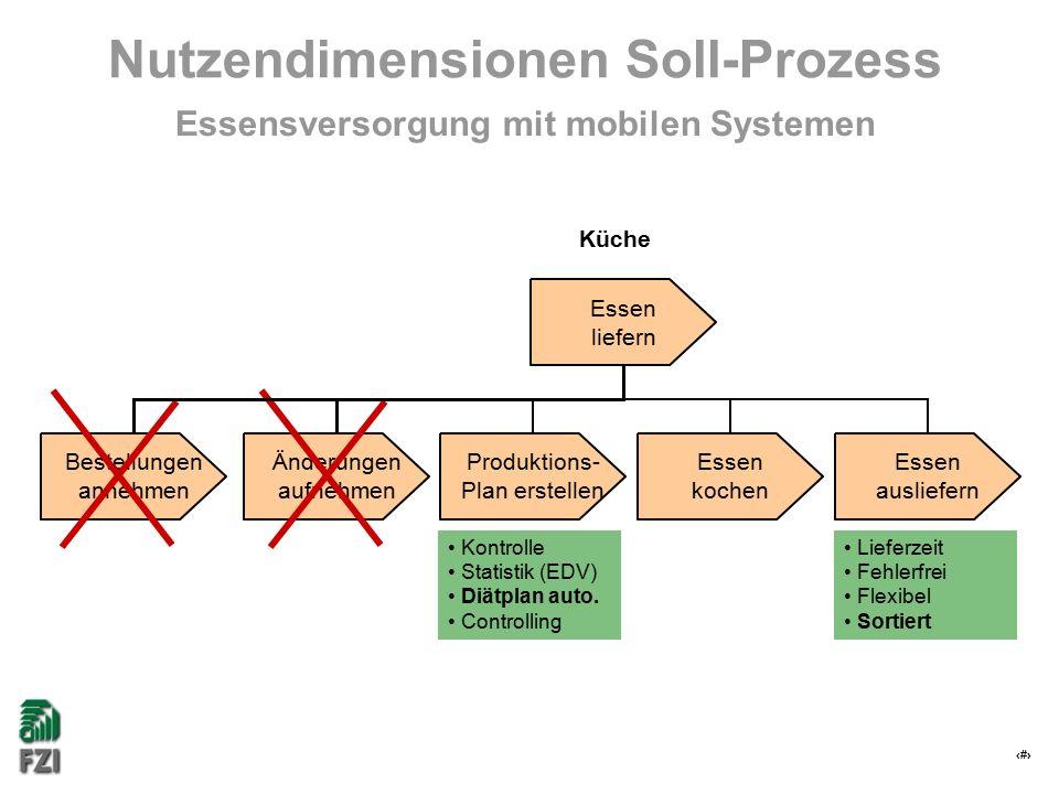 24 Nutzendimensionen Soll-Prozess Essensversorgung mit mobilen Systemen Kontrolle Statistik (EDV) Diätplan auto. Controlling Lieferzeit Fehlerfrei Fle