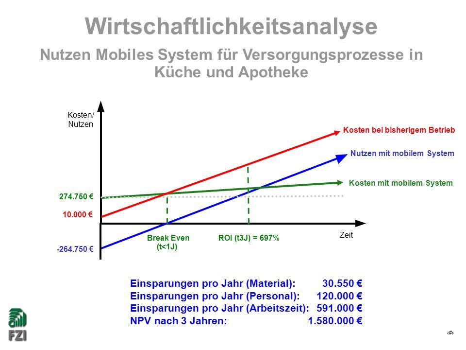 25 Wirtschaftlichkeitsanalyse Kosten mit mobilem System Kosten/ Nutzen Zeit Break Even (t<1J) ROI (t3J) = 697% 274.750 € Einsparungen pro Jahr (Material): 30.550 € Einsparungen pro Jahr (Personal): 120.000 € Einsparungen pro Jahr (Arbeitszeit): 591.000 € NPV nach 3 Jahren: 1.580.000 € Kosten bei bisherigem Betrieb 10.000 € Nutzen Mobiles System für Versorgungsprozesse in Küche und Apotheke -264.750 € Nutzen mit mobilem System