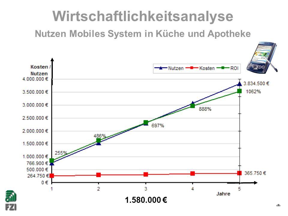 31 Wirtschaftlichkeitsanalyse Nutzen Mobiles System in Küche und Apotheke 1.580.000 €