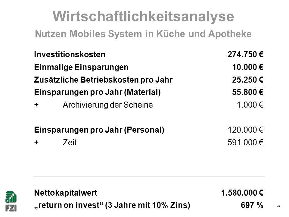 """32 Wirtschaftlichkeitsanalyse 1.580.000 €Nettokapitalwert 274.750 €Investitionskosten 591.000 €+Zeit 10.000 €Einmalige Einsparungen 697 %""""return on invest (3 Jahre mit 10% Zins) 120.000 €Einsparungen pro Jahr (Personal) 1.000 €+Archivierung der Scheine 55.800 €Einsparungen pro Jahr (Material) 25.250 €Zusätzliche Betriebskosten pro Jahr Nutzen Mobiles System in Küche und Apotheke"""