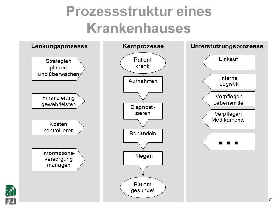 4 Prozessstruktur eines Krankenhauses KernprozesseUnterstützungsprozesseLenkungsprozesse Strategien planen und überwachen Finanzierung gewährleisten K