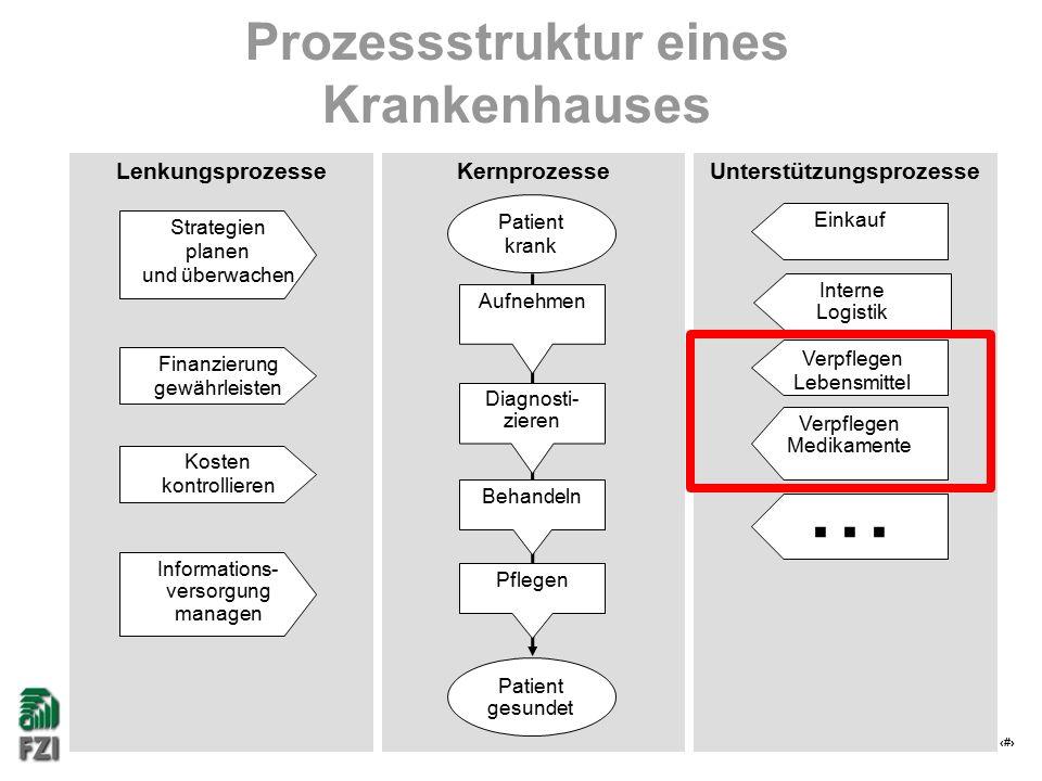 5 Prozessstruktur eines Krankenhauses KernprozesseUnterstützungsprozesseLenkungsprozesse Strategien planen und überwachen Finanzierung gewährleisten K
