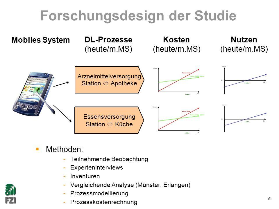 7 Forschungsdesign der Studie Essensversorgung Station  Küche Arzneimittelversorgung Station  Apotheke DL-Prozesse (heute/m.MS) Nutzen (heute/m.MS)